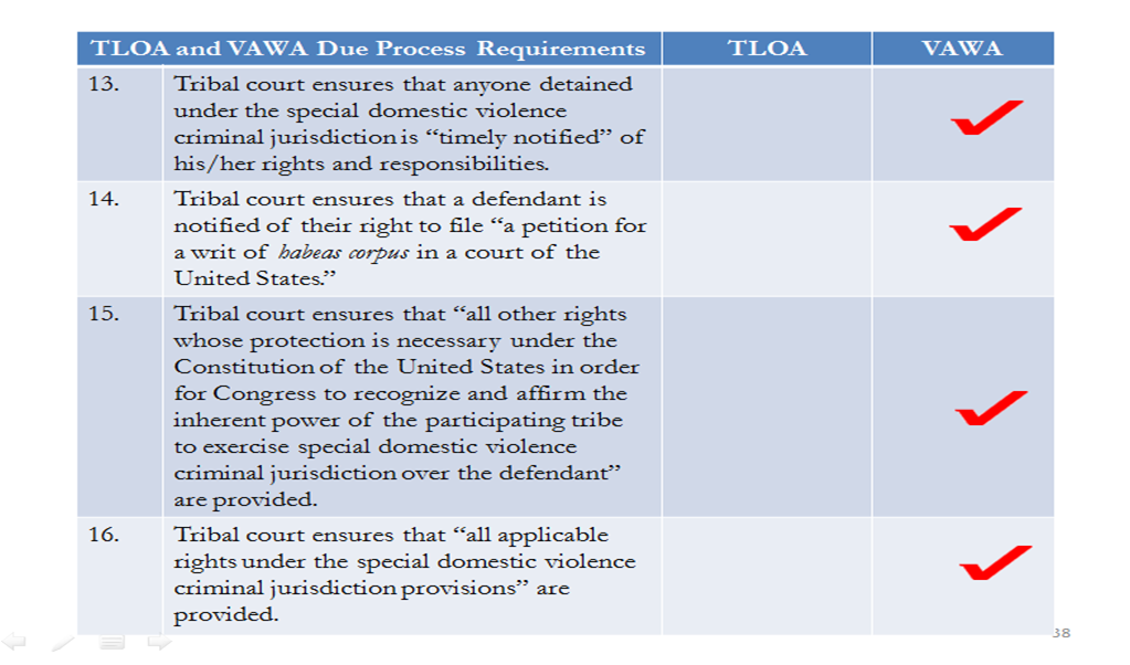 TLOA and VAWA Due Process Requirements Part 3